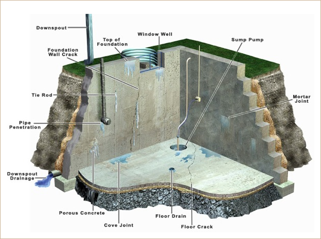 waterproofing basement walls in chicago il suburbs