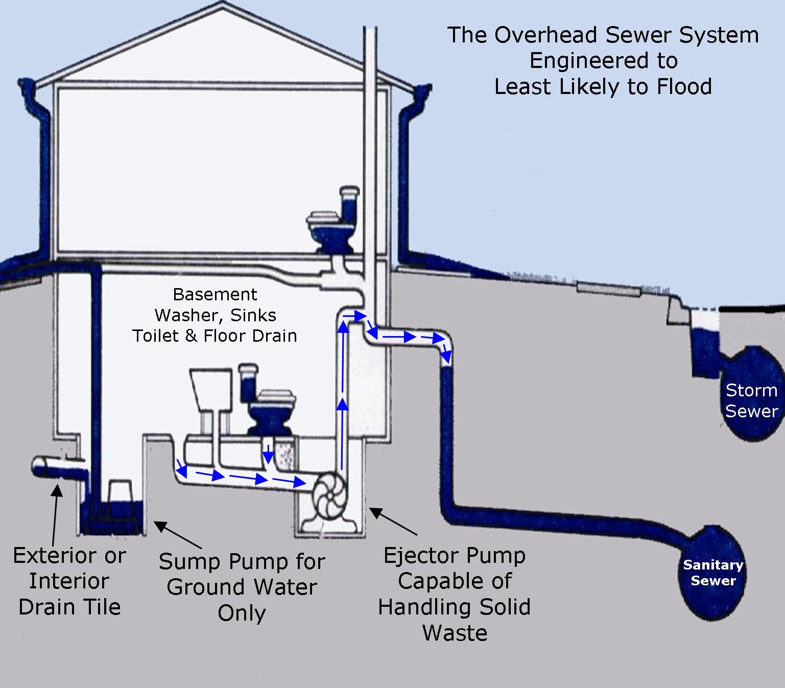 sewerage backup system